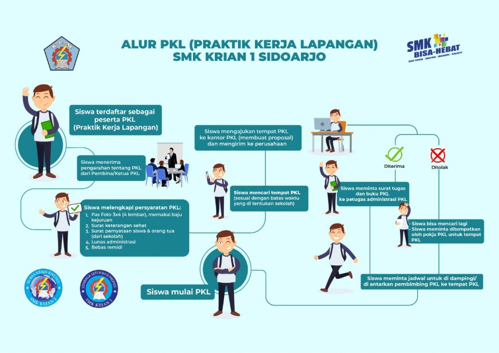 Alur PKL