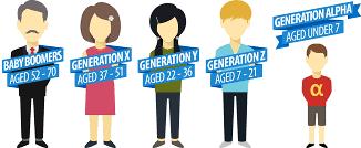 Generation Theory